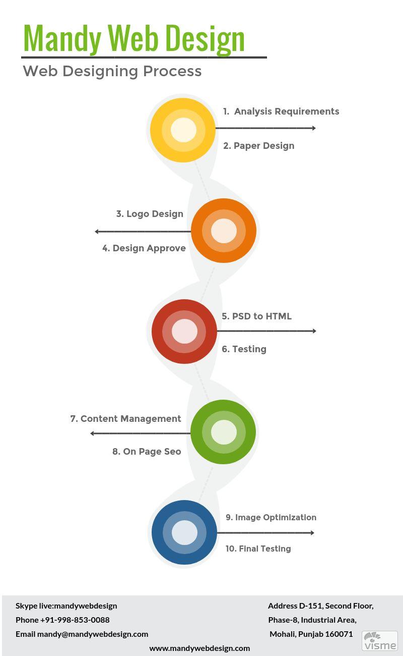 presentation & infographic design inspiration gallery | visme